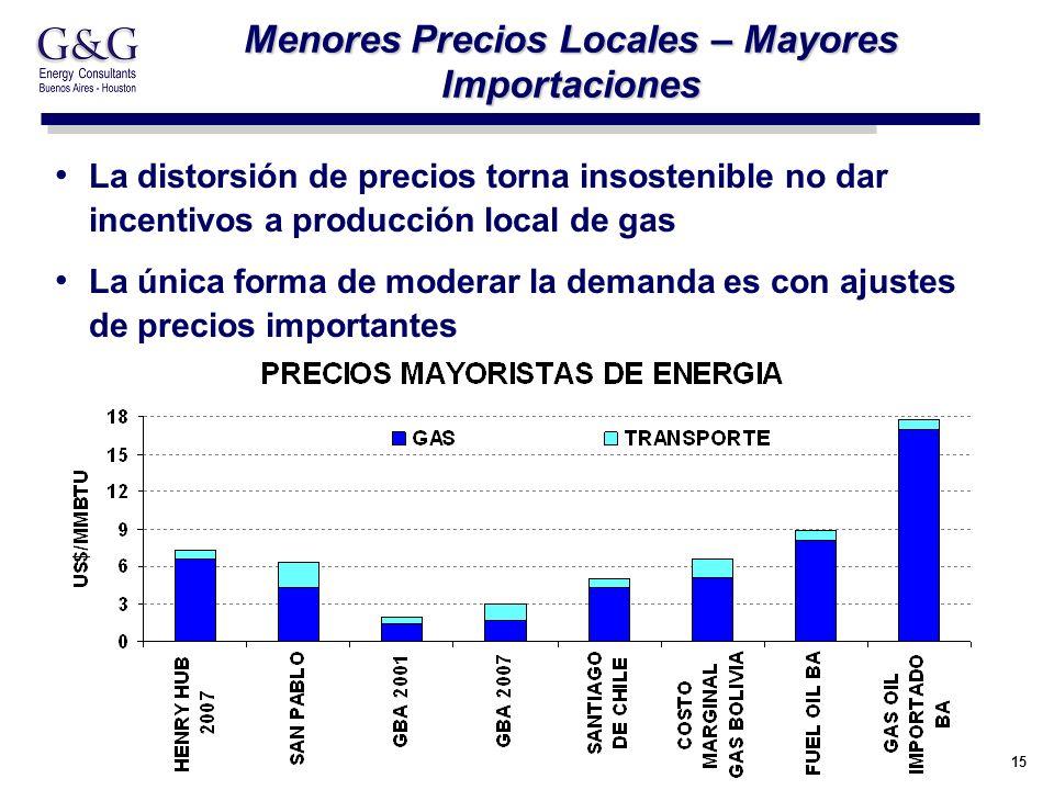 15 Menores Precios Locales – Mayores Importaciones La distorsión de precios torna insostenible no dar incentivos a producción local de gas La única fo