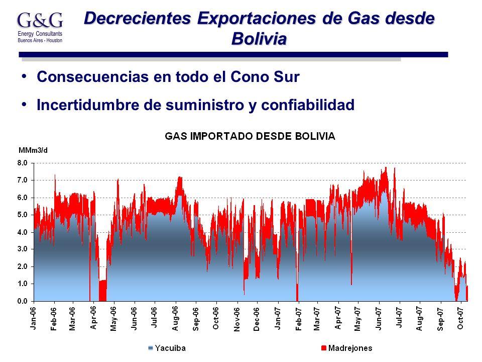16 Decrecientes Exportaciones de Gas desde Bolivia Consecuencias en todo el Cono Sur Incertidumbre de suministro y confiabilidad