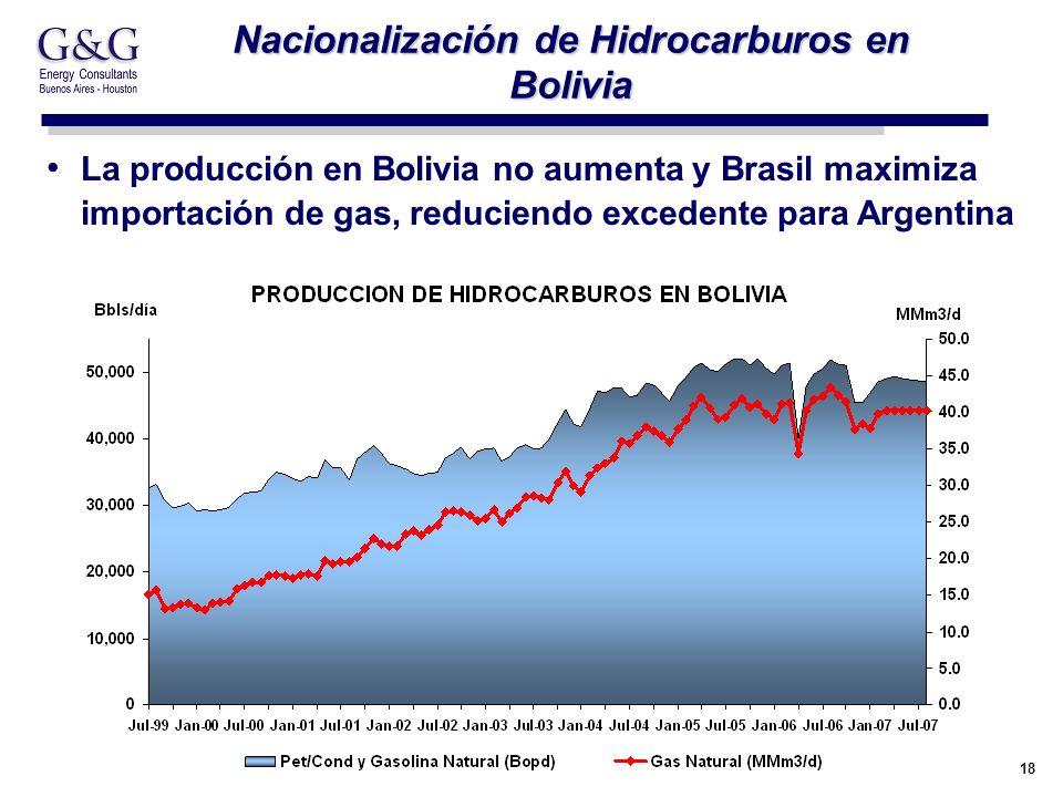 18 Nacionalización de Hidrocarburos en Bolivia La producción en Bolivia no aumenta y Brasil maximiza importación de gas, reduciendo excedente para Arg