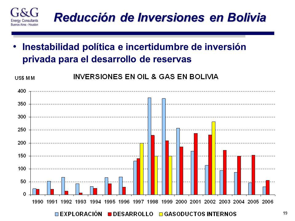 19 Reducción de Inversiones en Bolivia Inestabilidad política e incertidumbre de inversión privada para el desarrollo de reservas