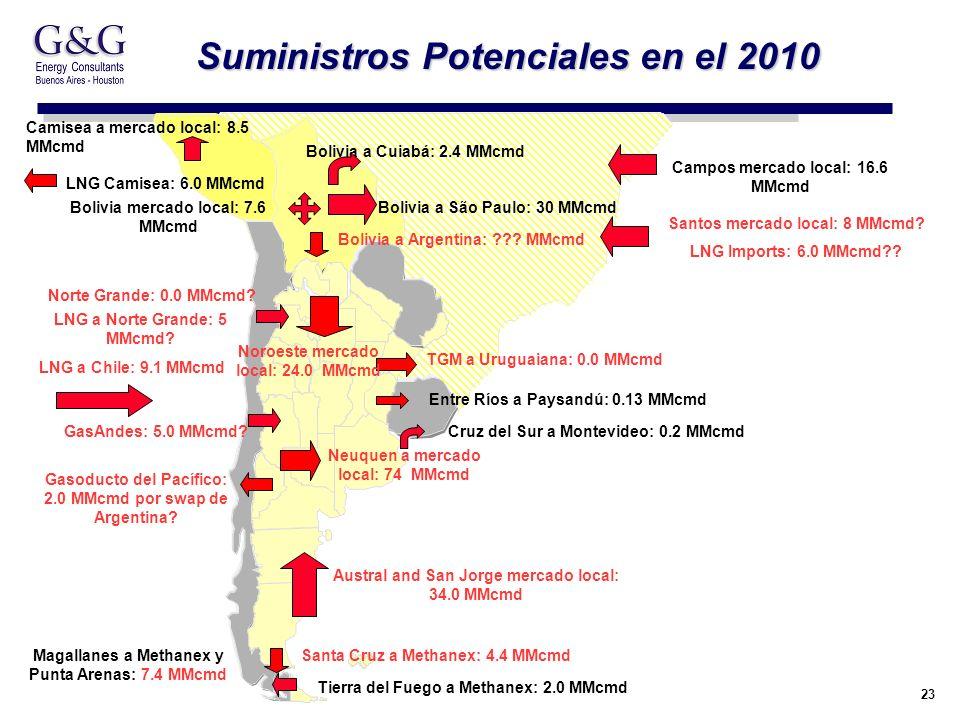 23 Suministros Potenciales en el 2010 TUCUMAN 22 20 Gasoducto del Pacífico: 2.0 MMcmd por swap de Argentina? LNG Camisea: 6.0 MMcmd GasAndes: 5.0 MMcm