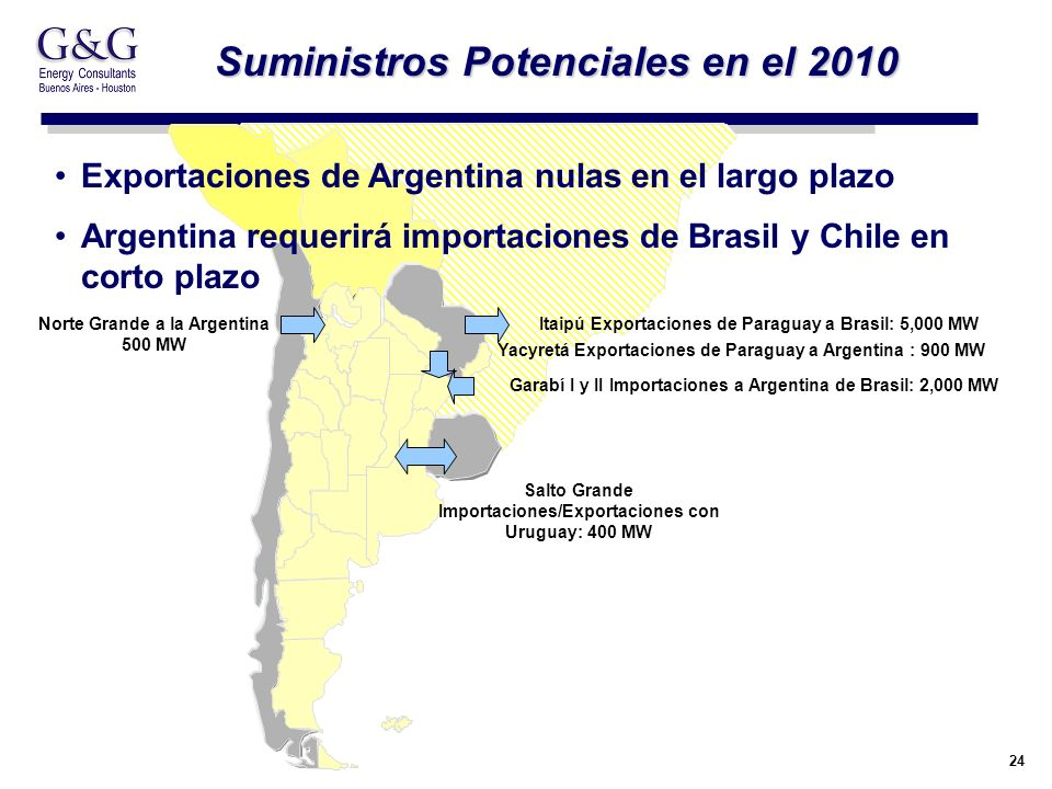 24 Suministros Potenciales en el 2010 TUCUMAN 22 20 Salto Grande Importaciones/Exportaciones con Uruguay: 400 MW Garabí I y II Importaciones a Argentina de Brasil: 2,000 MW Norte Grande a la Argentina 500 MW Yacyretá Exportaciones de Paraguay a Argentina : 900 MW Itaipú Exportaciones de Paraguay a Brasil: 5,000 MW Exportaciones de Argentina nulas en el largo plazo Argentina requerirá importaciones de Brasil y Chile en corto plazo