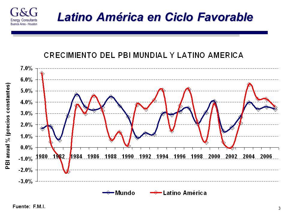 3 Latino América en Ciclo Favorable Fuente: F.M.I.