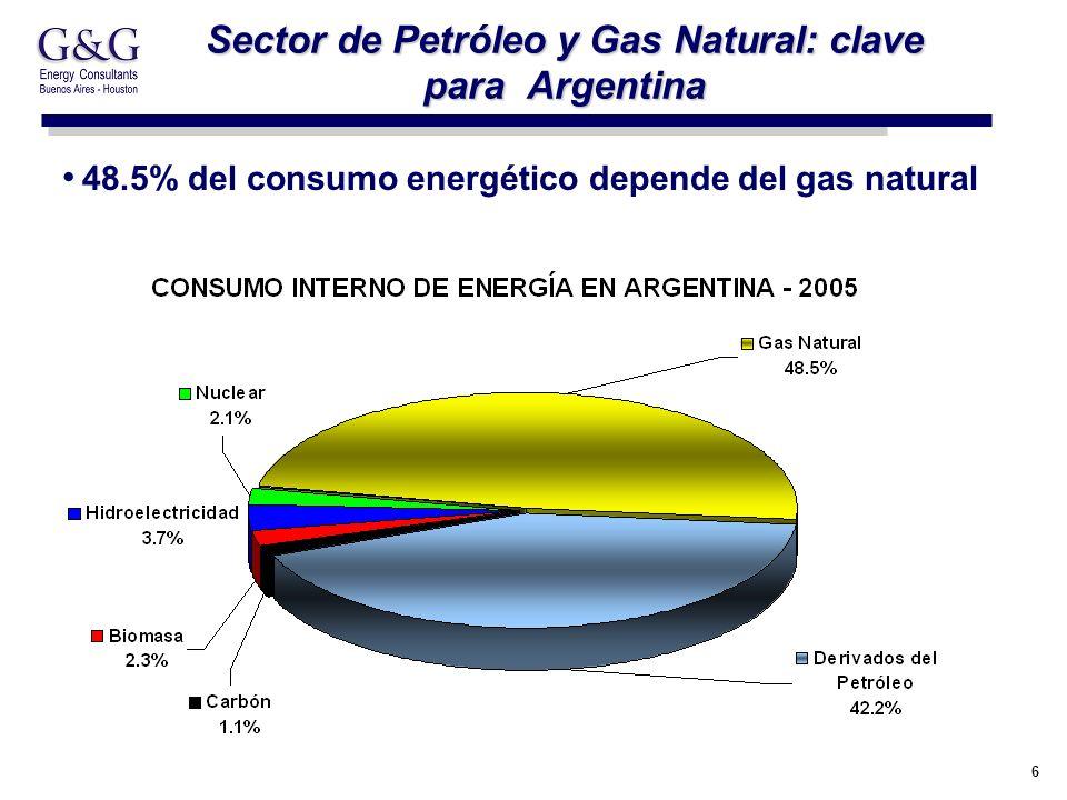6 Sector de Petróleo y Gas Natural: clave para Argentina 48.5% del consumo energético depende del gas natural