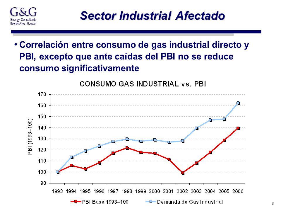 8 Sector Industrial Afectado Correlación entre consumo de gas industrial directo y PBI, excepto que ante caídas del PBI no se reduce consumo significativamente