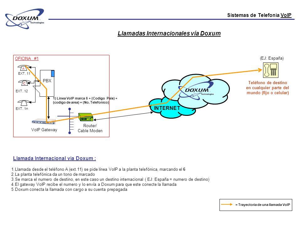 Sistemas de Telefonía VoIP PBX Llamadas Internacionales vía Doxum OFICINA #1 EXT. 11 EXT. 12 EXT. 1n 1) Linea VoIP marca 6 + (Codigo Pais) + (codigo d