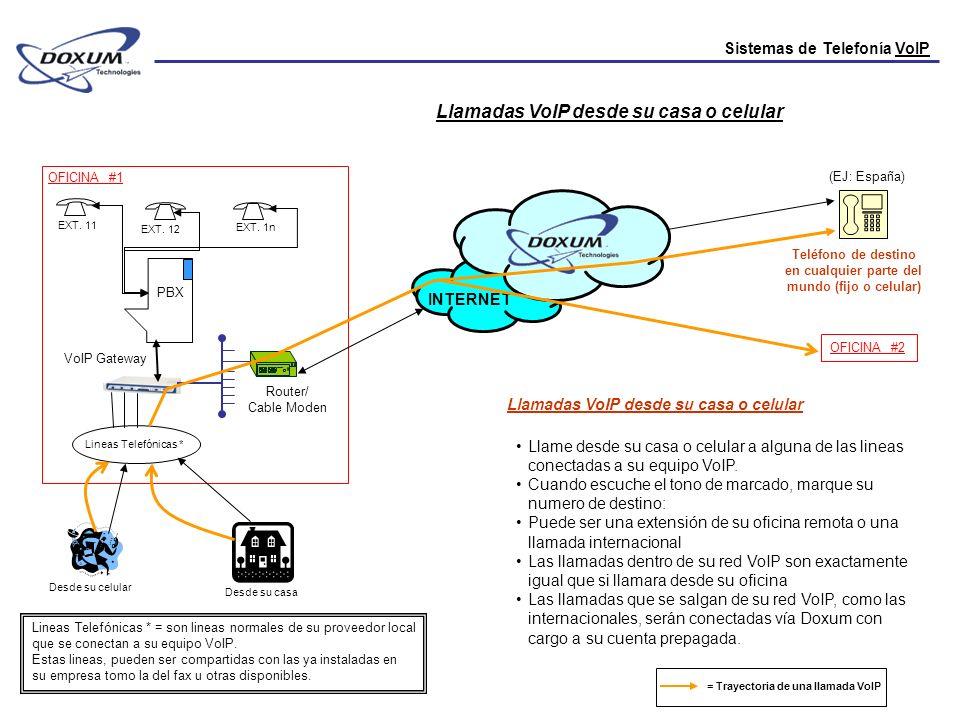 Sistemas de Telefonía VoIP PBX Llamadas VoIP desde su casa o celular OFICINA #1 EXT. 11 EXT. 12 EXT. 1n INTERNET Router/ Cable Moden VoIP Gateway Telé