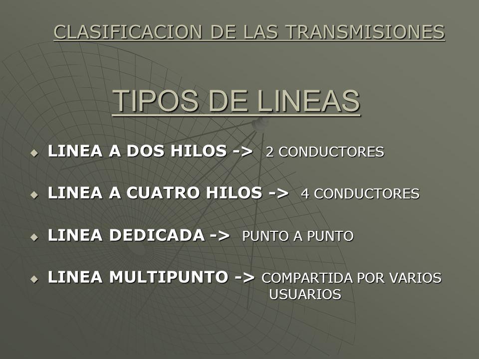 TIPOS DE LINEAS LINEA A DOS HILOS -> 2 CONDUCTORES LINEA A DOS HILOS -> 2 CONDUCTORES LINEA A CUATRO HILOS -> 4 CONDUCTORES LINEA A CUATRO HILOS -> 4