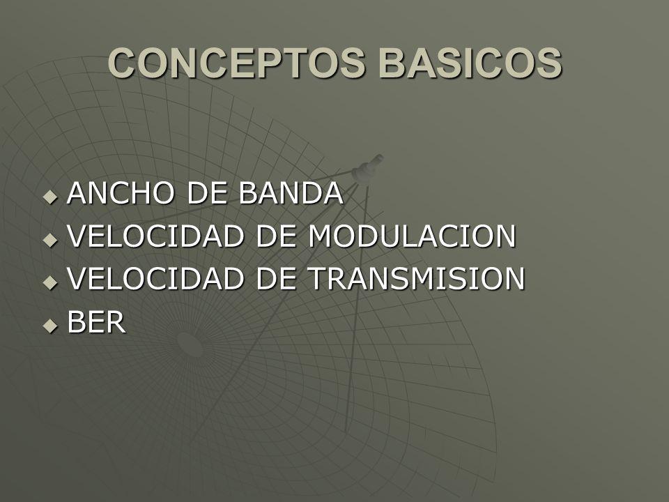 CONCEPTOS BASICOS ANCHO DE BANDA ANCHO DE BANDA VELOCIDAD DE MODULACION VELOCIDAD DE MODULACION VELOCIDAD DE TRANSMISION VELOCIDAD DE TRANSMISION BER
