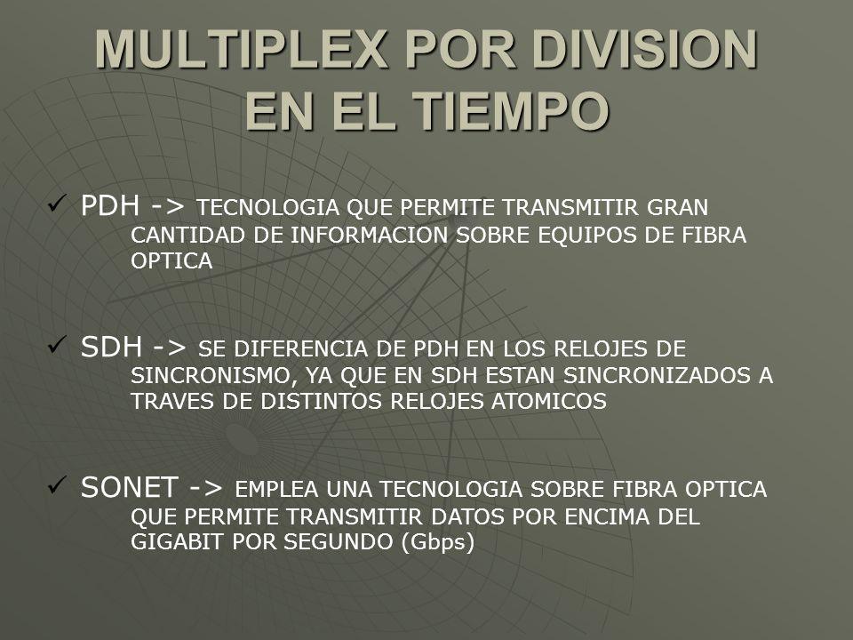 MULTIPLEX POR DIVISION EN EL TIEMPO PDH -> TECNOLOGIA QUE PERMITE TRANSMITIR GRAN CANTIDAD DE INFORMACION SOBRE EQUIPOS DE FIBRA OPTICA SDH -> SE DIFE