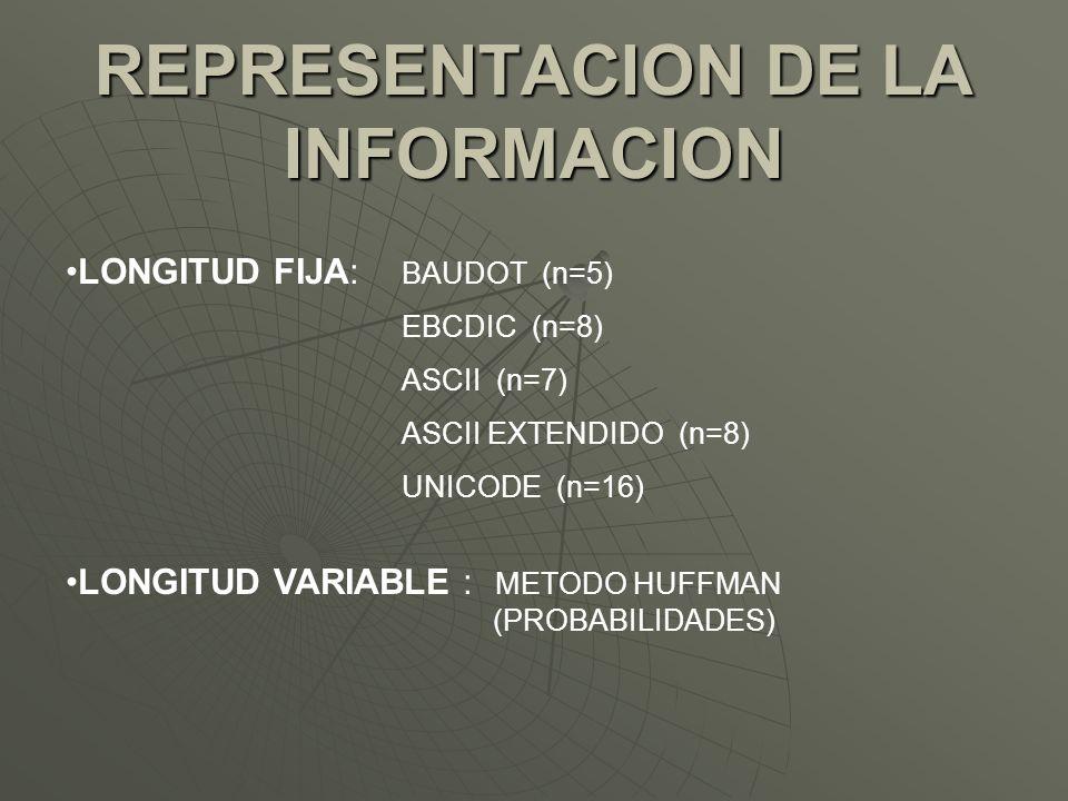 LONGITUD FIJA: LONGITUD VARIABLE : METODO HUFFMAN (PROBABILIDADES) REPRESENTACION DE LA INFORMACION BAUDOT (n=5) EBCDIC (n=8) ASCII (n=7) ASCII EXTEND