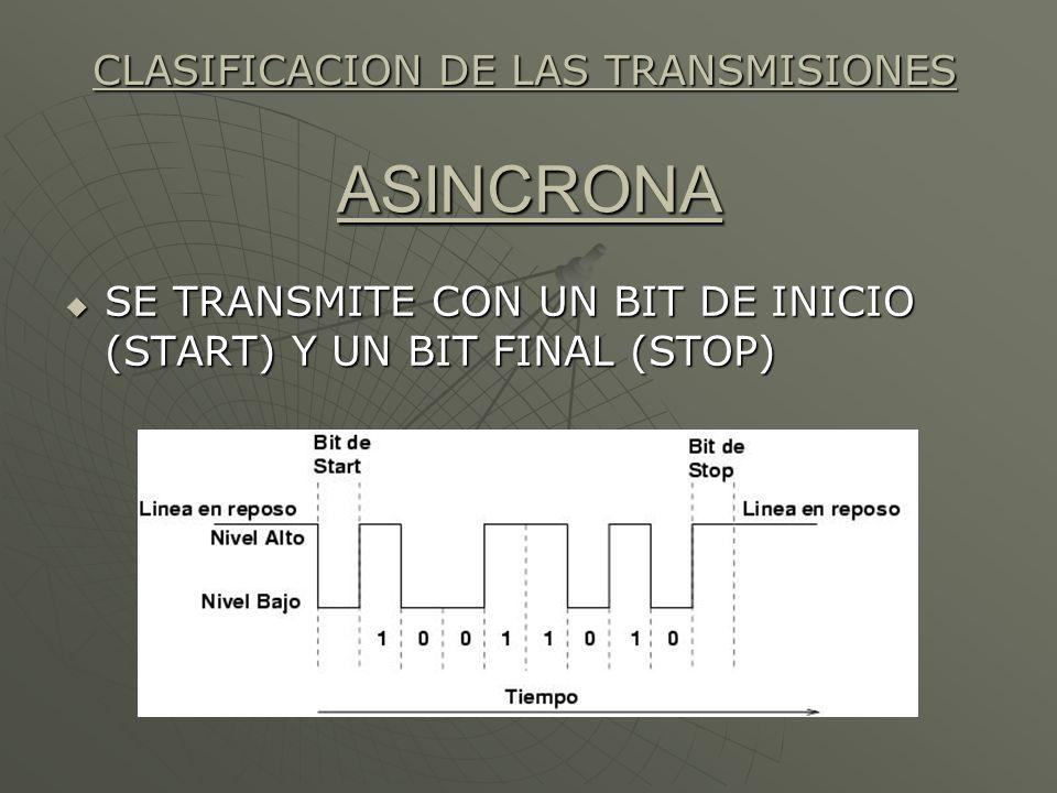 ASINCRONA SE TRANSMITE CON UN BIT DE INICIO (START) Y UN BIT FINAL (STOP) SE TRANSMITE CON UN BIT DE INICIO (START) Y UN BIT FINAL (STOP) CLASIFICACIO