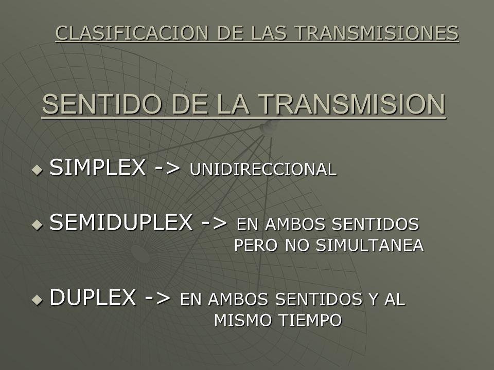 SENTIDO DE LA TRANSMISION SIMPLEX -> UNIDIRECCIONAL SIMPLEX -> UNIDIRECCIONAL SEMIDUPLEX -> EN AMBOS SENTIDOS PERO NO SIMULTANEA SEMIDUPLEX -> EN AMBO