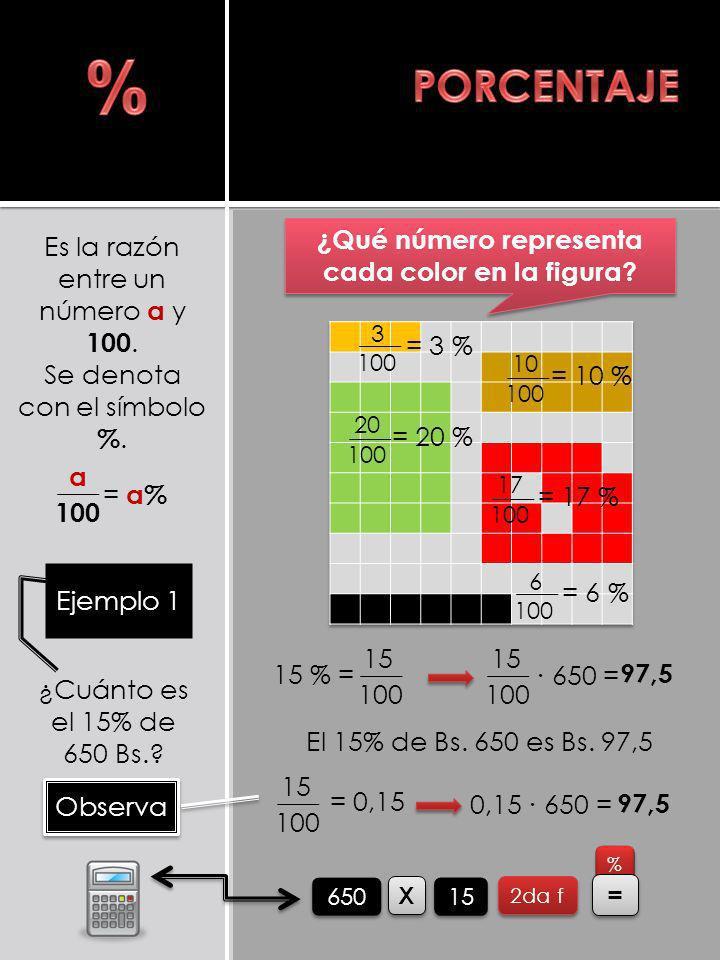 3 100 10 100 17 100 20 100 6 Es la razón entre un número a y 100. Se denota con el símbolo %. a 100 = a%= a% ¿Qué número representa cada color en la f