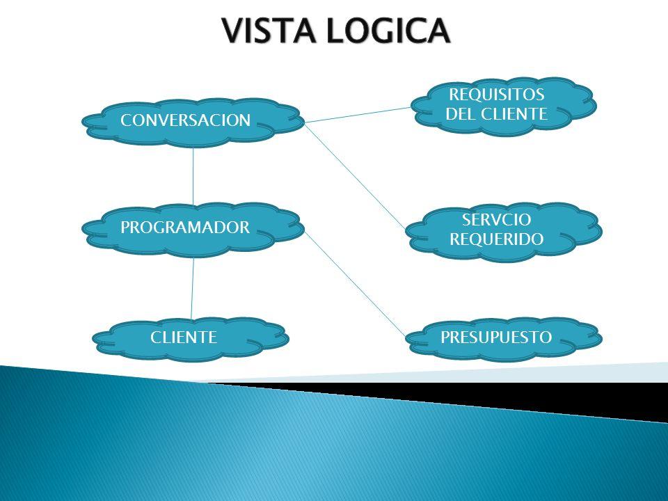 CONVERSACION SERVCIO REQUERIDO PROGRAMADOR PRESUPUESTOCLIENTE REQUISITOS DEL CLIENTE
