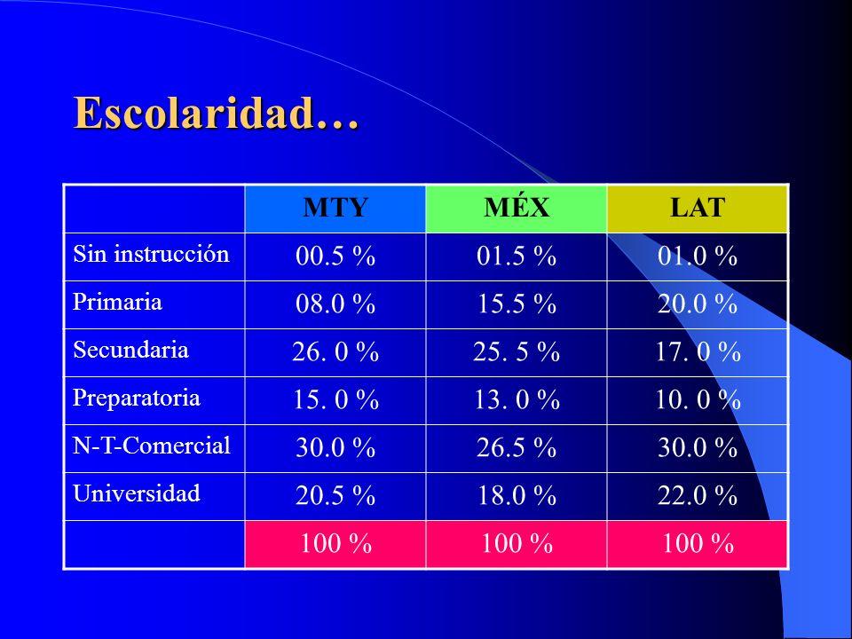 Estado civil… MTYMÉXLAT Soltero13.0 %10.0 %06.0 % Casado60.5 %63.5 %64.0 % Viudo24.