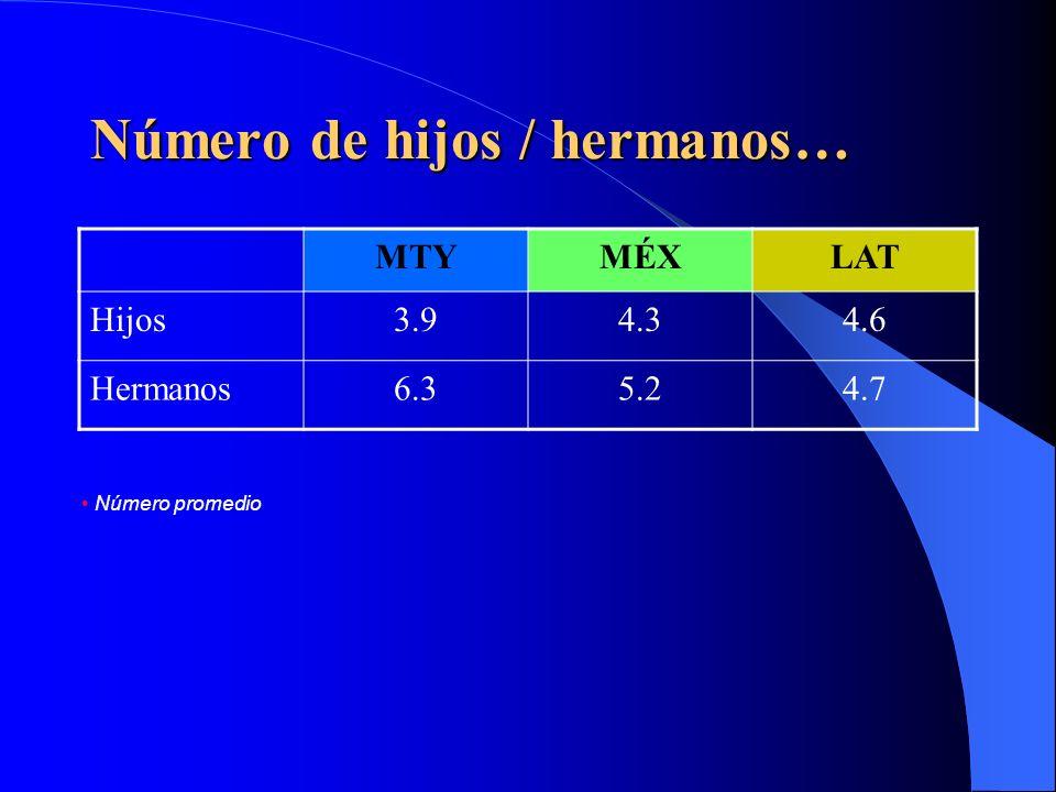 Escolaridad… MTYMÉXLAT Sin instrucción 00.5 %01.5 %01.0 % Primaria 08.0 %15.5 %20.0 % Secundaria 26.