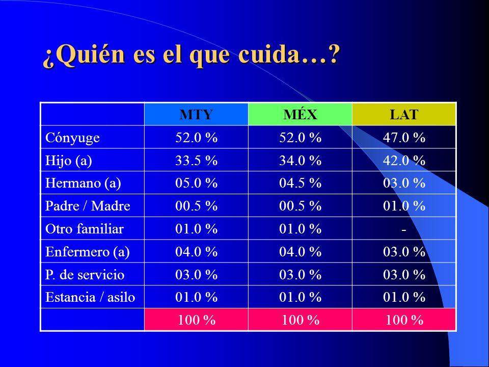 ¿Dónde vive…. MTYMÉXLAT Casa83.5 %85.0 %80.0 % Hijo (a)10.5 %09.0 %16.0 % Otro familiar05.