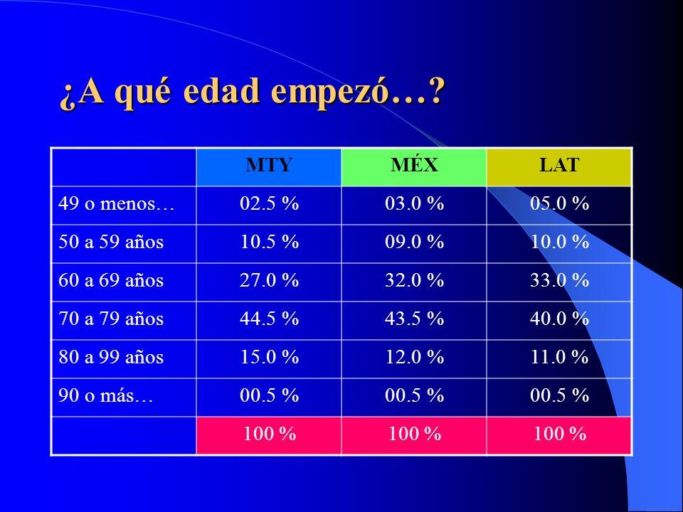 La enfermedad… MTYMÉXLAT 1. Alzheimer67.5 %74.0 % 2.