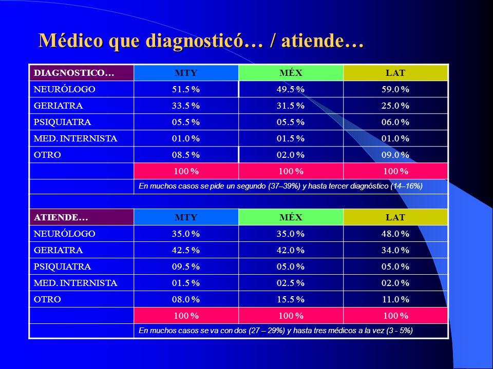 Tiempo transcurrido… MTYMÉXLAT 0 a 1 año…23.0 %21.5 %23.0 % 1 a 2 años…40.0 %41.5 %43.0 % 2 a 3 años…14.0 %17.0 % 3 a 4 años…11.0 %09.5 %08.0 % 4 a 5 años…04.5 % 06.0 % 5 a 6 años…07.5 %06.0 %03.0 % 100 %