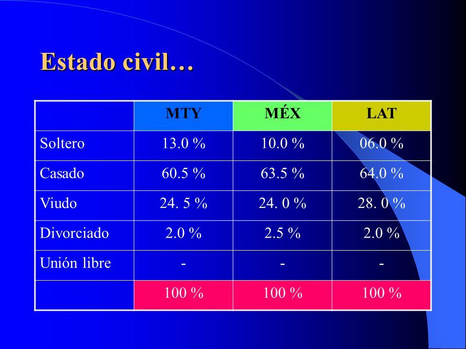 Hombres vs Mujeres 3 Encuesta realizada en Monterrey, México y Latinoamérica, tanto en forma personal como vía telefónica.