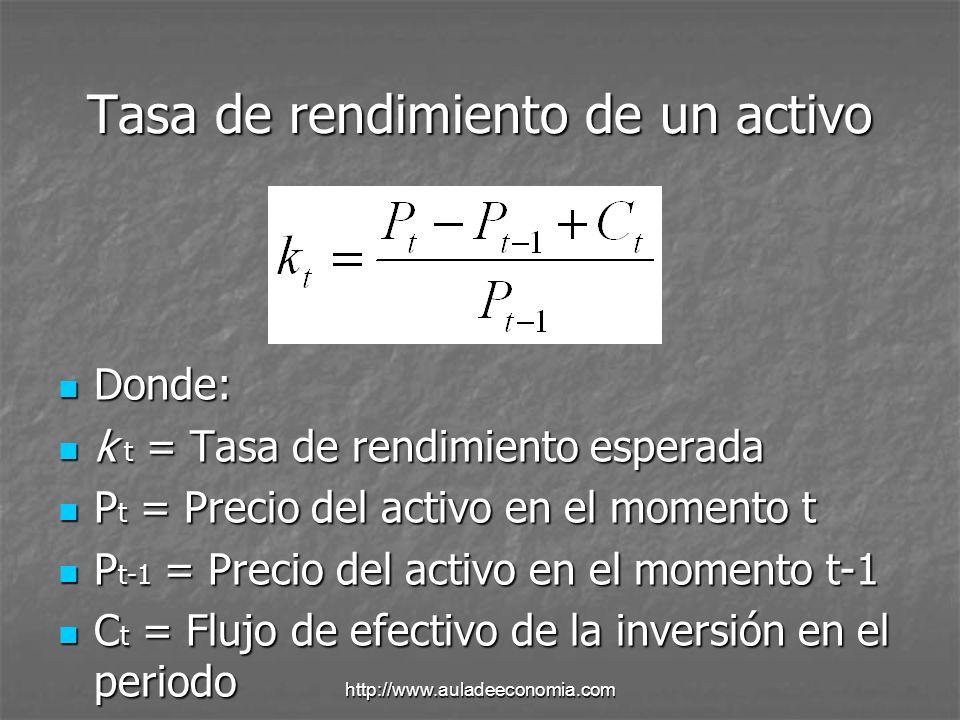http://www.auladeeconomia.com Obtención del coeficiente beta Suponga que conoce los siguientes datos sobre un activo R y sobre el rendimiento del mercado para el periodo de 1991 a 1998.