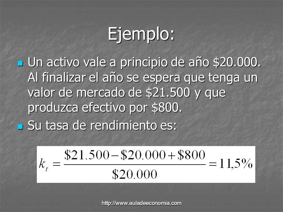 http://www.auladeeconomia.com Ejemplo: Una empresa espera pagar este año un dividendo de $1,50, que se espera que crezca 7% anualmente.