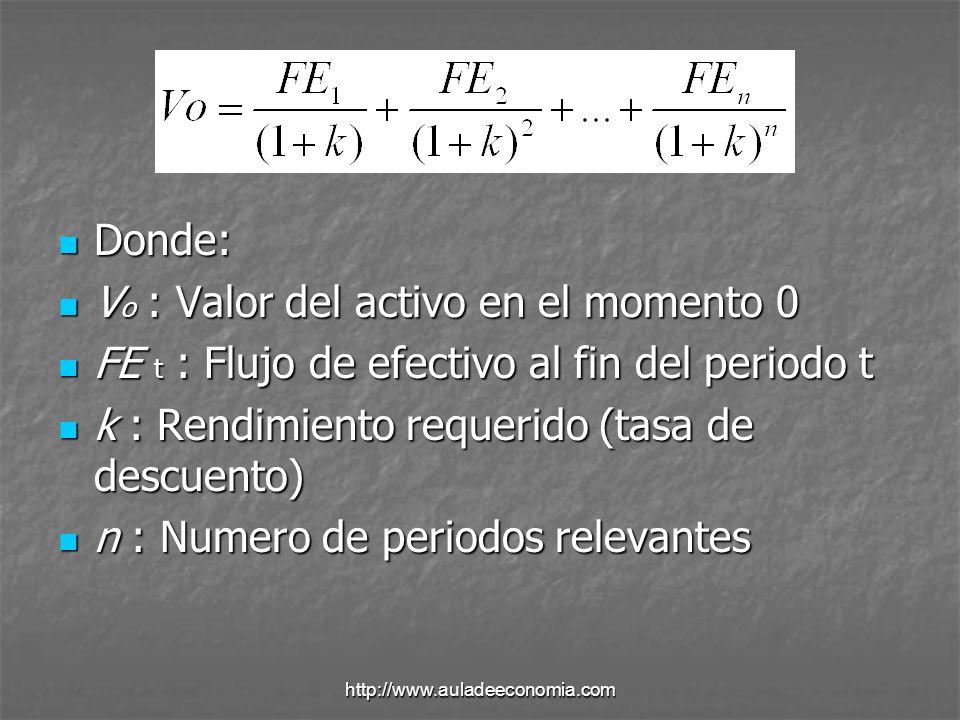 http://www.auladeeconomia.com La ecuación del MVAC El modelo expresa al rendimiento requerido sobre un activo como una función creciente del coeficiente beta.