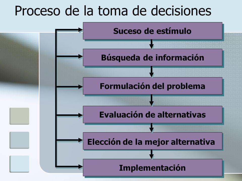 www.auladeeconomia.com Proceso de la toma de decisiones Suceso de estímulo Implementación Formulación del problema Búsqueda de información Evaluación