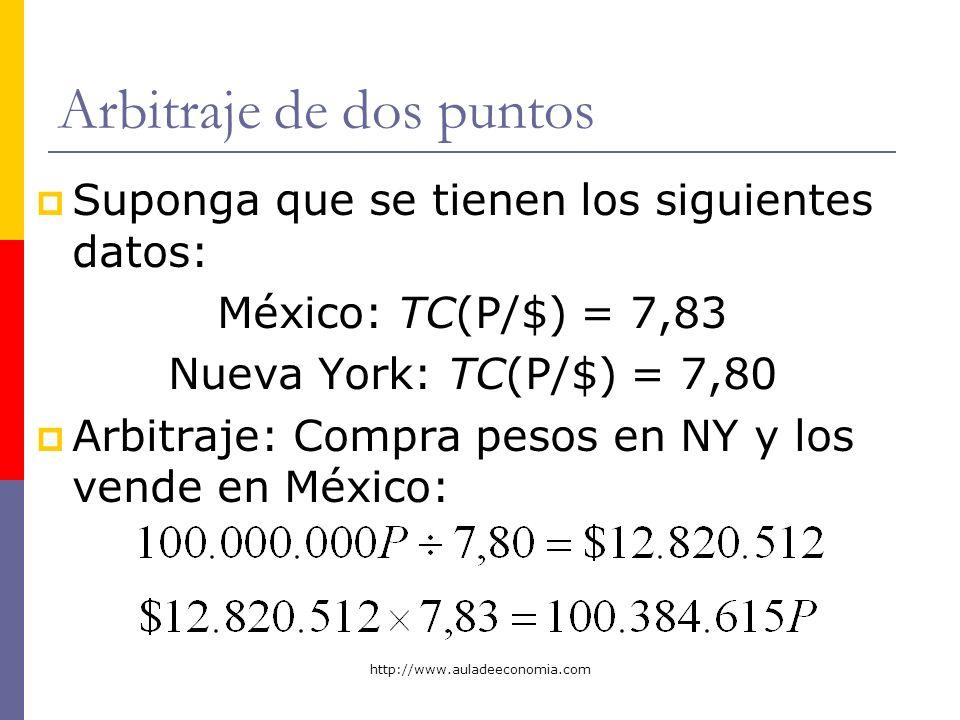 http://www.auladeeconomia.com Arbitraje de dos puntos Suponga que se tienen los siguientes datos: México: TC(P/$) = 7,83 Nueva York: TC(P/$) = 7,80 Ar