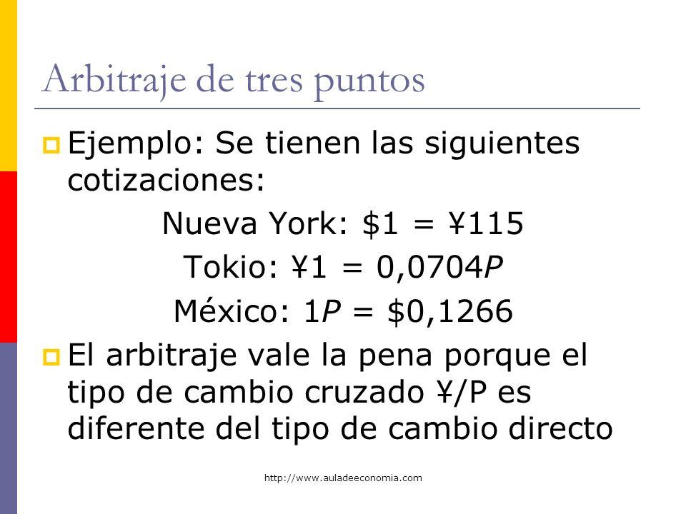 http://www.auladeeconomia.com Arbitraje de tres puntos Ejemplo: Se tienen las siguientes cotizaciones: Nueva York: $1 = ¥115 Tokio: ¥1 = 0,0704P Méxic