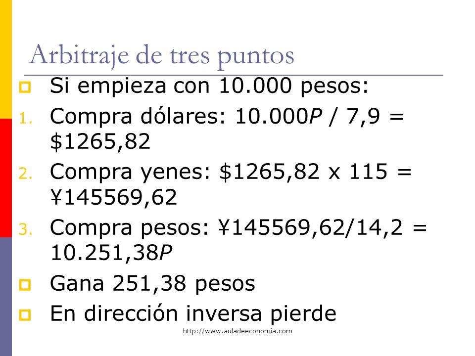 http://www.auladeeconomia.com Arbitraje de tres puntos Si empieza con 10.000 pesos: 1. Compra dólares: 10.000P / 7,9 = $1265,82 2. Compra yenes: $1265