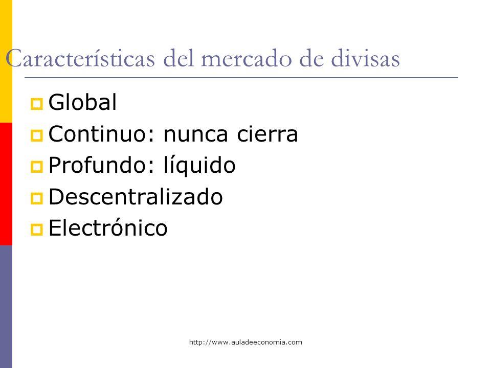 http://www.auladeeconomia.com Características del mercado de divisas Global Continuo: nunca cierra Profundo: líquido Descentralizado Electrónico
