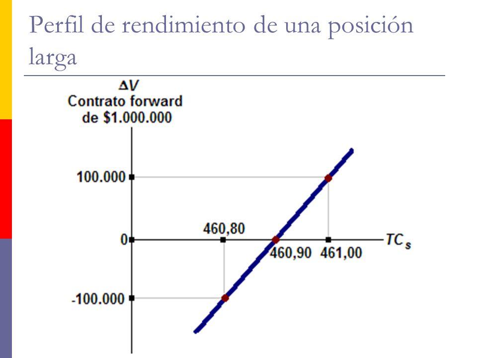 http://www.auladeeconomia.com Perfil de rendimiento de una posición larga