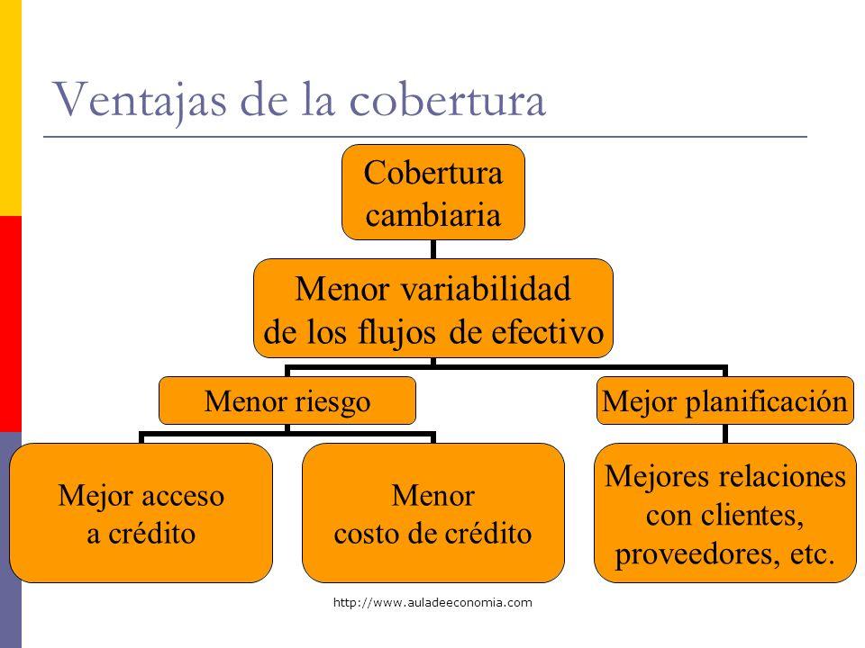 http://www.auladeeconomia.com Ventajas de la cobertura Cobertura cambiaria Menor variabilidad de los flujos de efectivo Menor riesgo Mejor acceso a cr