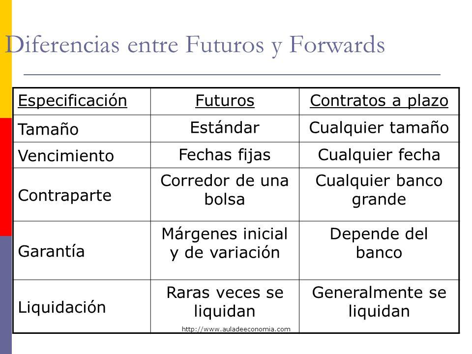 http://www.auladeeconomia.com Diferencias entre Futuros y Forwards EspecificaciónFuturosContratos a plazo Tamaño EstándarCualquier tamaño Vencimiento