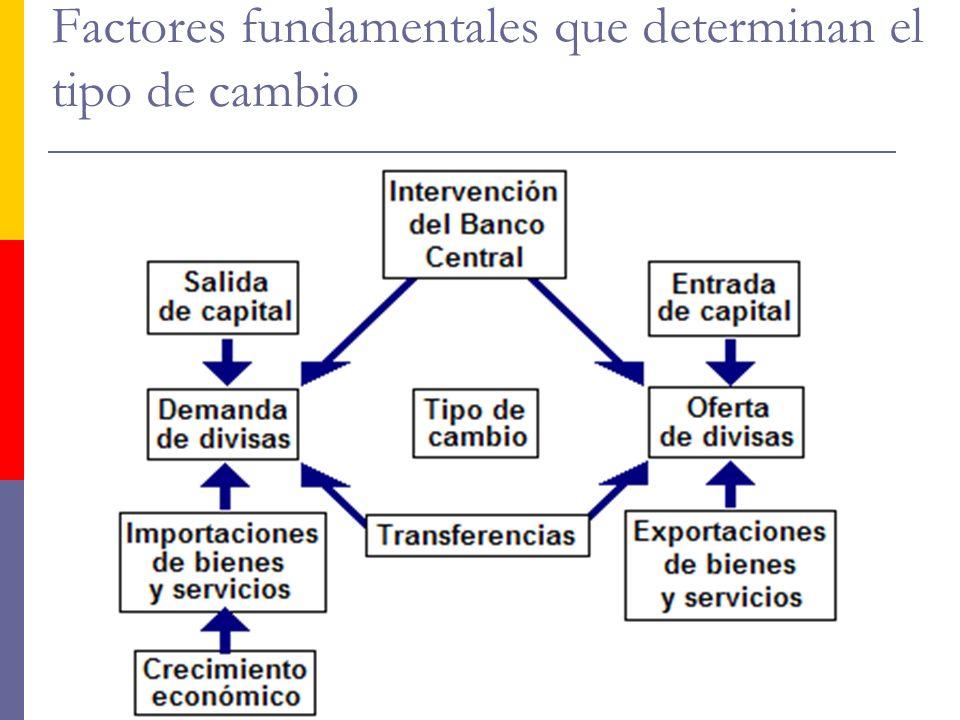 http://www.auladeeconomia.com Factores fundamentales que determinan el tipo de cambio