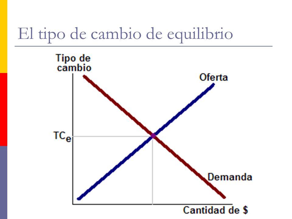 http://www.auladeeconomia.com El tipo de cambio de equilibrio