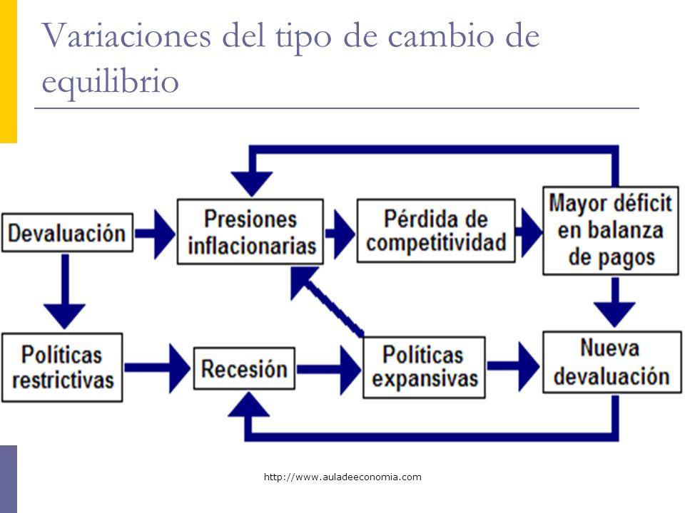http://www.auladeeconomia.com Variaciones del tipo de cambio de equilibrio