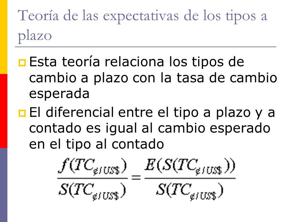 http://www.auladeeconomia.com Teoría de las expectativas de los tipos a plazo Esta teoría relaciona los tipos de cambio a plazo con la tasa de cambio