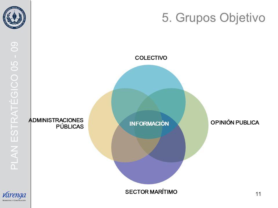 11 COLECTIVO SECTOR MARÍTIMO ADMINISTRACIONES PÚBLICAS OPINIÓN PUBLICA INFORMACI Ó N PLAN ESTRATÉGICO 05 - 09 5. Grupos Objetivo