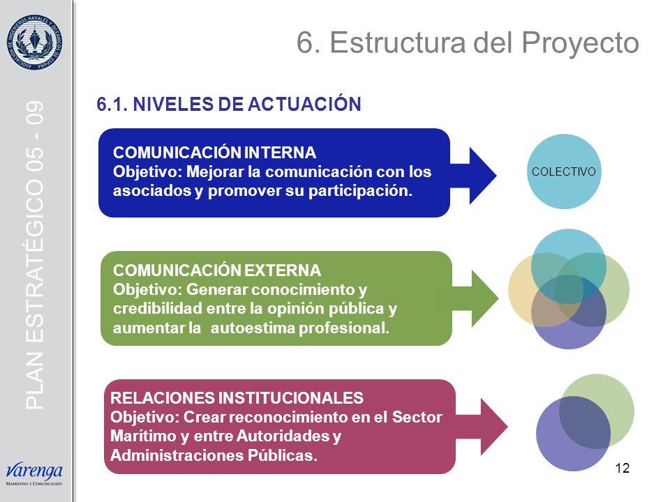 12 COMUNICACIÓN EXTERNA Objetivo: Generar conocimiento y credibilidad entre la opinión pública y aumentar la autoestima profesional. RELACIONES INSTIT