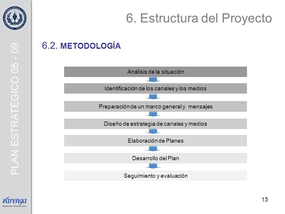 13 6.2. METODOLOGÍA Preparación de un marco general y mensajes Análisis de la situación Identificación de los canales y los medios Diseño de estrategi