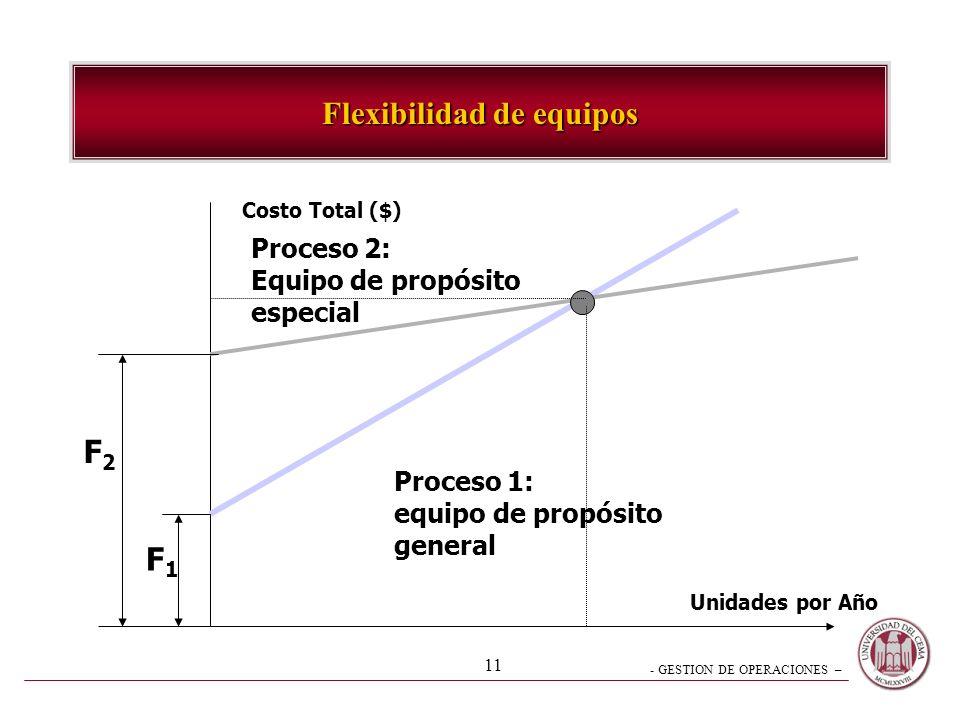 - GESTION DE OPERACIONES – 10 3.- Flexibilidad de Recursos Fuerza de Trabajo –habilidades intercambiables->flujo flexible –servicio confiable y reducc