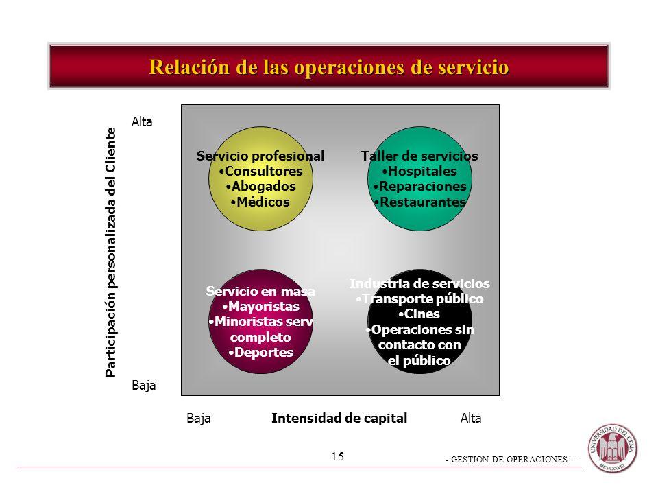 - GESTION DE OPERACIONES – 14 Bajo Volumen Alto Volumen bajo Menos integración vertical Más flexibilidad de recursos Más participación del Cliente Men