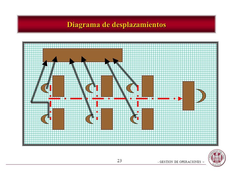 - GESTION DE OPERACIONES – 22 Técnicas de análisis – Diagrama de flujo –Describe el flujo de información, clientes, personal, equipo y materiales a tr