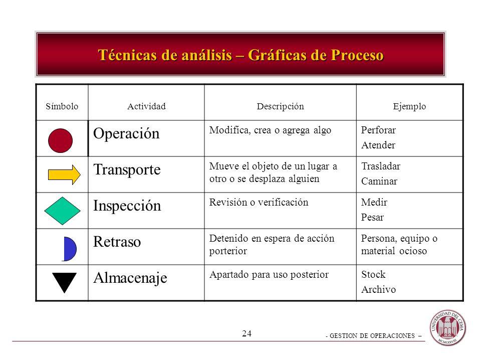 - GESTION DE OPERACIONES – 23 Diagrama de desplazamientos