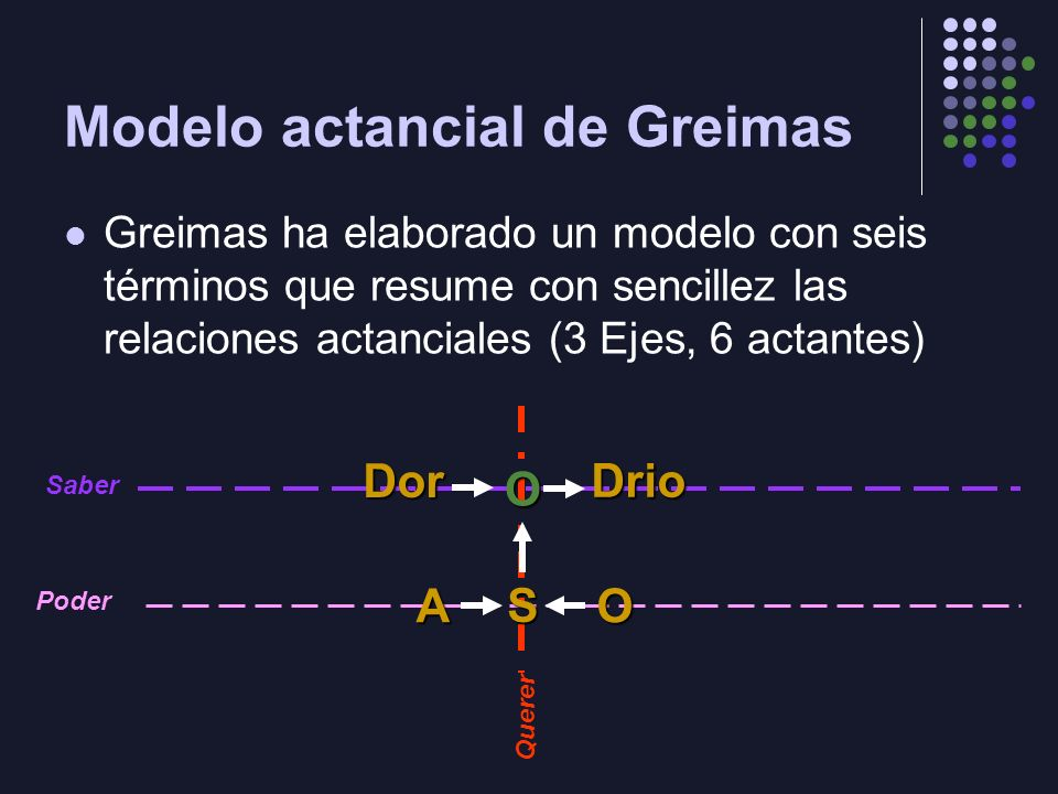 Modelo actancial de Greimas Greimas ha elaborado un modelo con seis términos que resume con sencillez las relaciones actanciales (3 Ejes, 6 actantes)