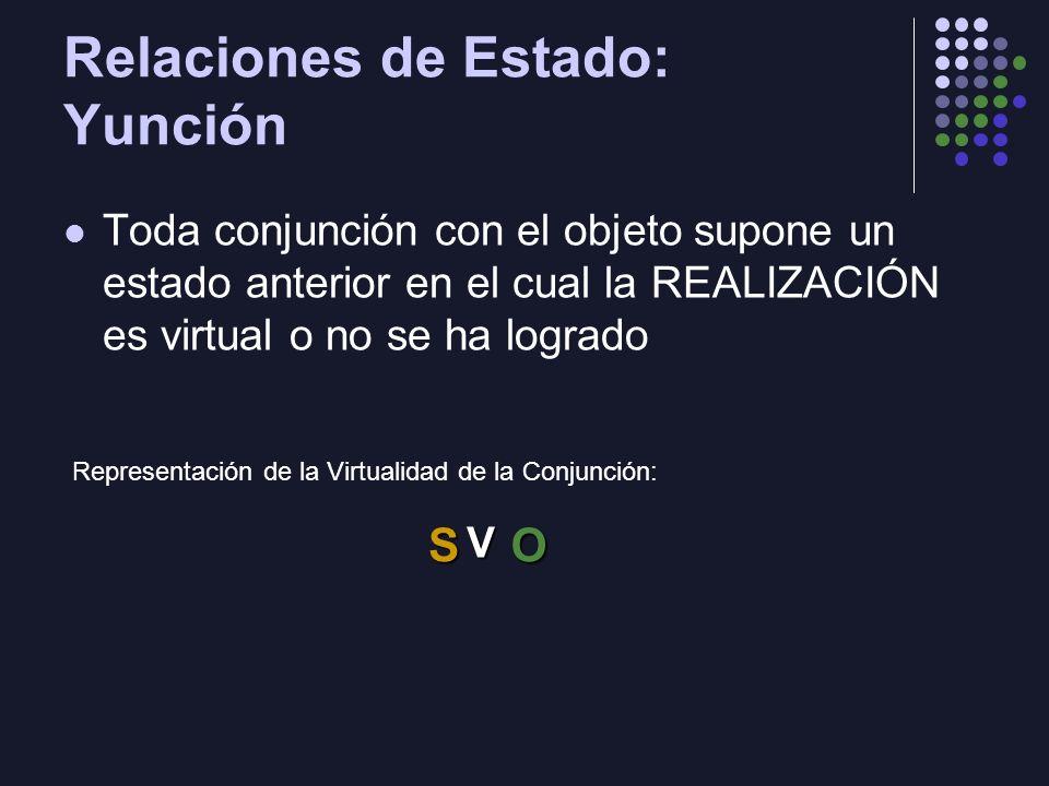 Relaciones de Estado: Yunción Toda conjunción con el objeto supone un estado anterior en el cual la REALIZACIÓN es virtual o no se ha logrado SO V Rep