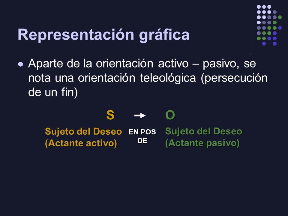 Representación gráfica Aparte de la orientación activo – pasivo, se nota una orientación teleológica (persecución de un fin) SO Sujeto del Deseo (Acta